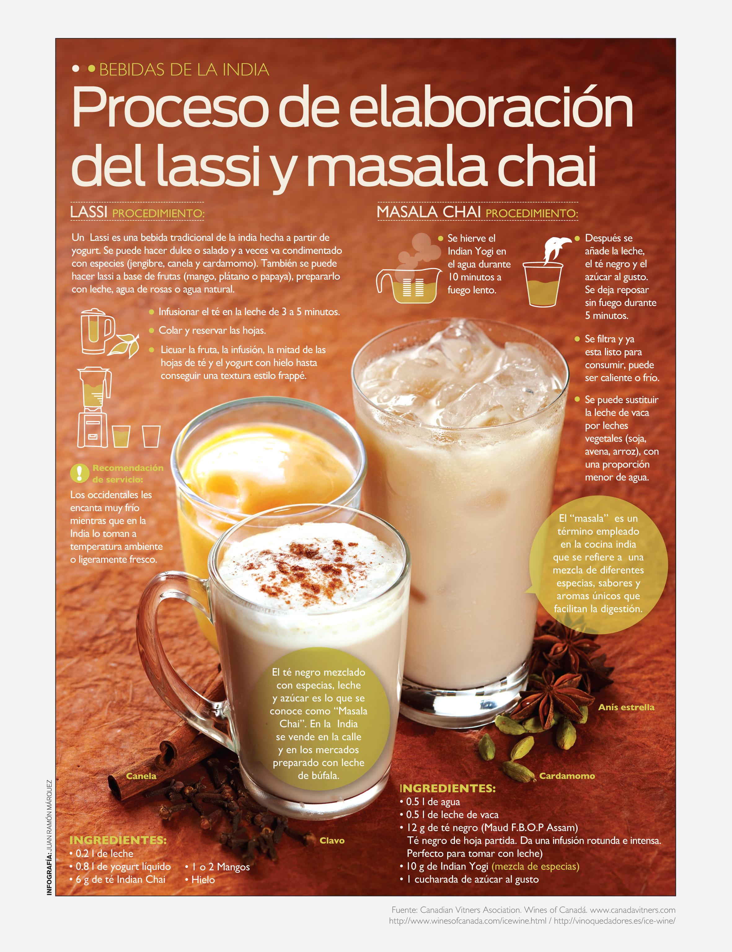14 Info Lassi y Chai_ECM 2012