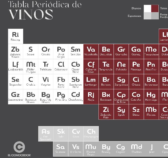 Tabla periódica de vinos