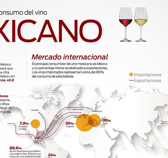 Producción y consumo del vino mexicano